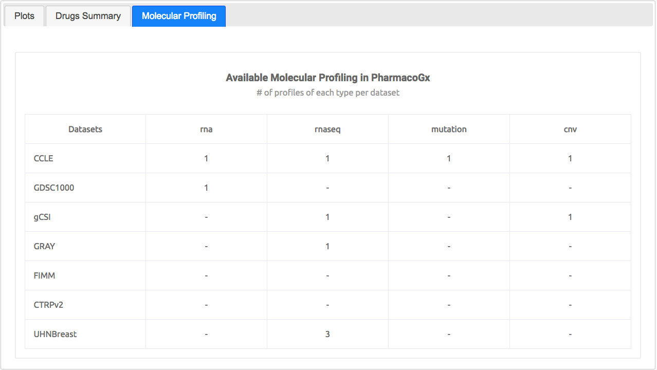 Available molecular profiling in PharmacoGx.
